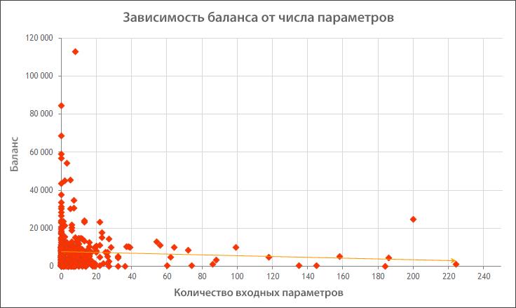 Зависимость баланса от количества параметров