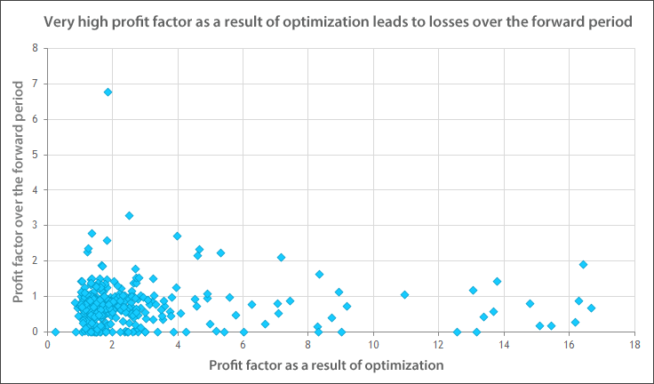 Very high profit factor as a result of optimization