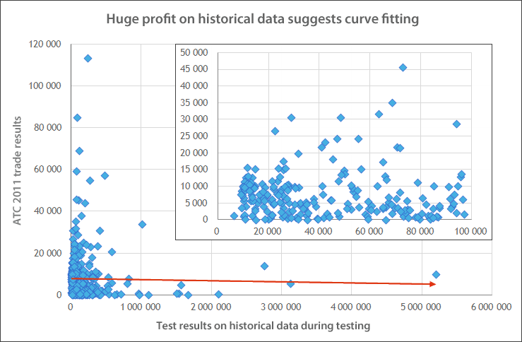 Huge Profit on Historical Data