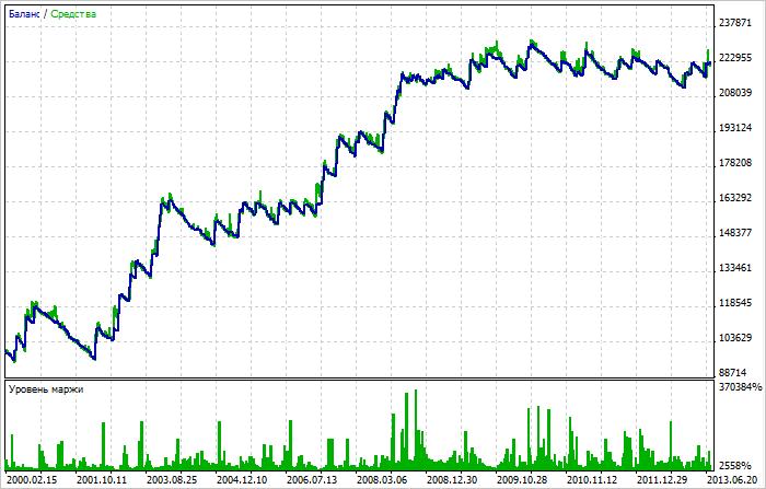 Рис. 8. Результат теста в MetaTrader 5