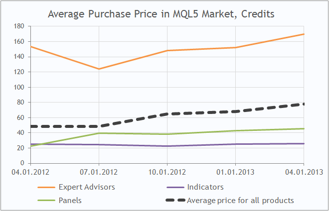 Average Purchase Price in MQL5 Market