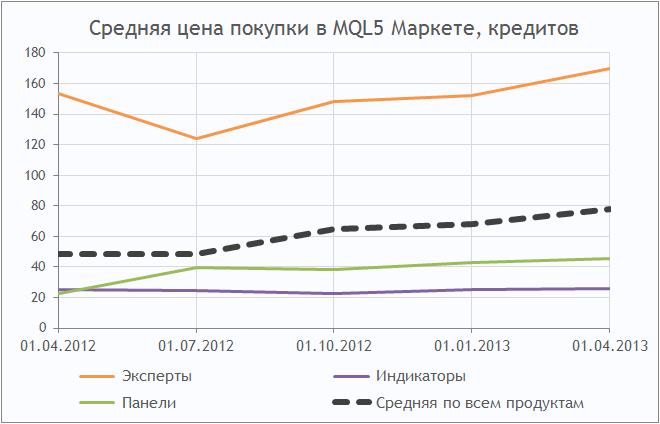 Средняя цена покупки в MQL5 Маркете