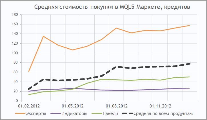 Динамика средней цены покупки в MQL5 Маркете