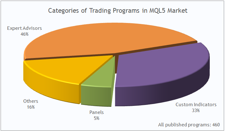 Categories of trading programs in MQL5 Market
