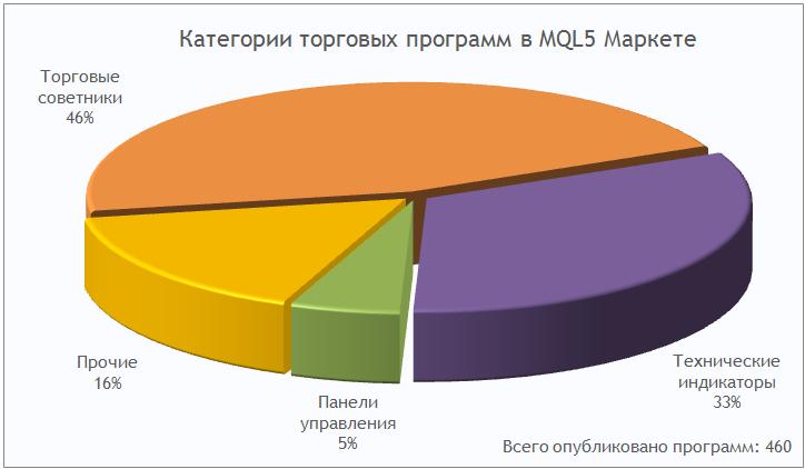 Категории торговых программ в MQL5 Маркете