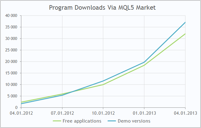 Program Downloads Via MQL5 Market