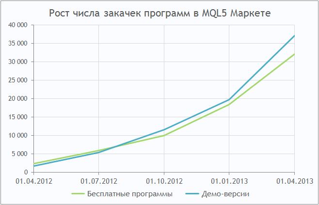Рост числа закачек программ в MQL5 Маркете