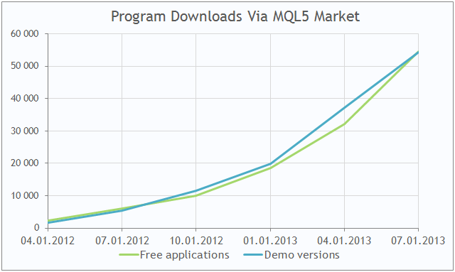 MQL5 Market: Increased downloads of trading robots and technical indicators for the MetaTrader 5 platform