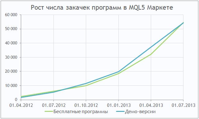 MQL5 Маркет: рост числа закачек торговых роботов и технических индикаторов для платформы MetaTrader 5