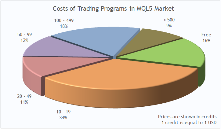 Prices of trading applications in MQL5 Market