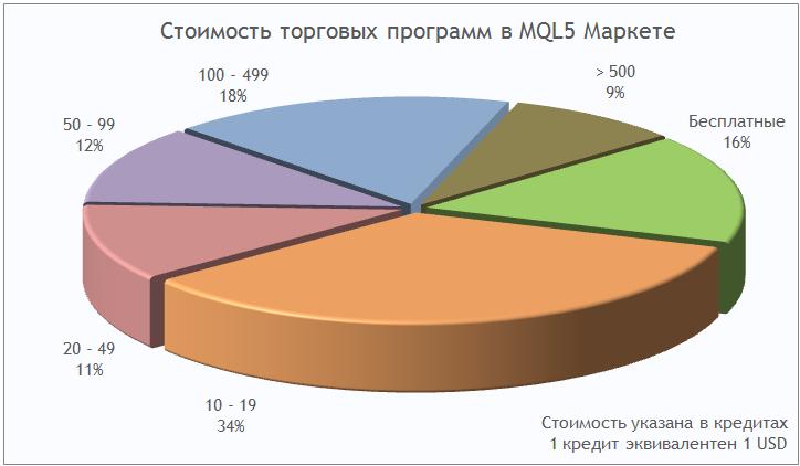 Стоимость торговых программ в MQL5 Маркете