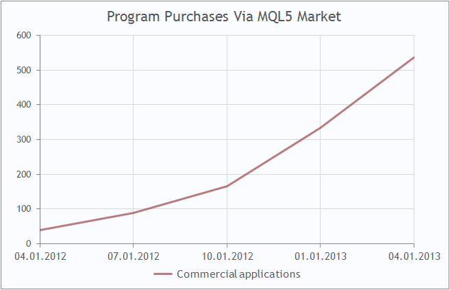 Program Purchases Via MQL5 Market