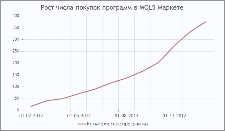 Рост числа покупок программ в MQL5 Маркете
