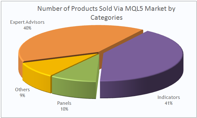 MQL5 Market: number of trading application sold via MQL5 Market by category