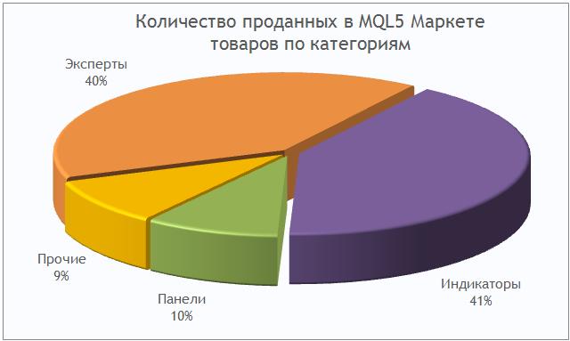 MQL5 Маркет: количество проданных торговых программ для трейдеров по категориям