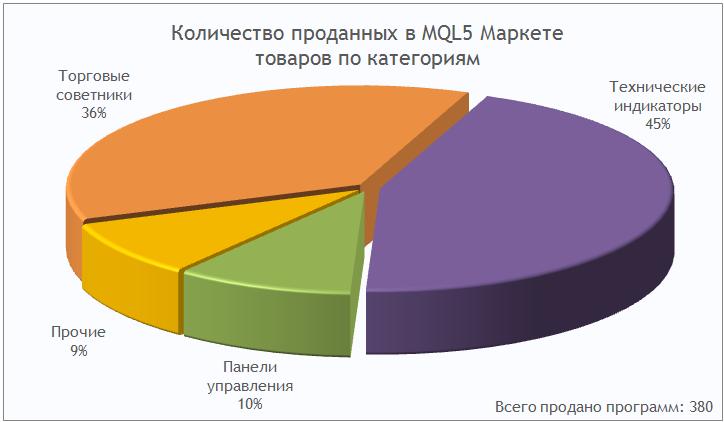 Количество проданных в MQL5 Маркете товаров по категориям