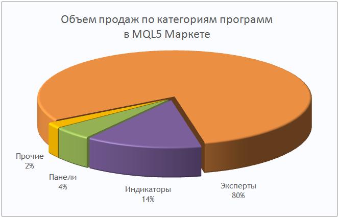 Объем продаж по категориям программ в MQL5 Маркете