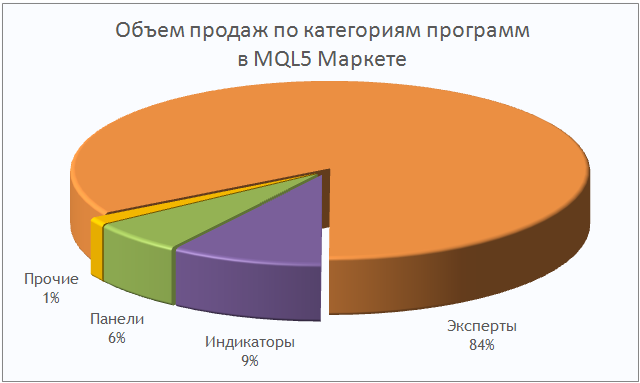 MQL5 Маркет: объем продаж торговых стратегий и индикаторов по категориям