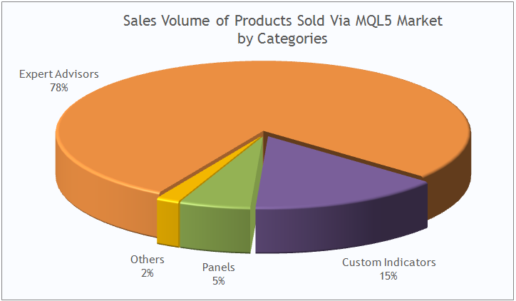 Sales volume of products sold via MQL5 Market by categories