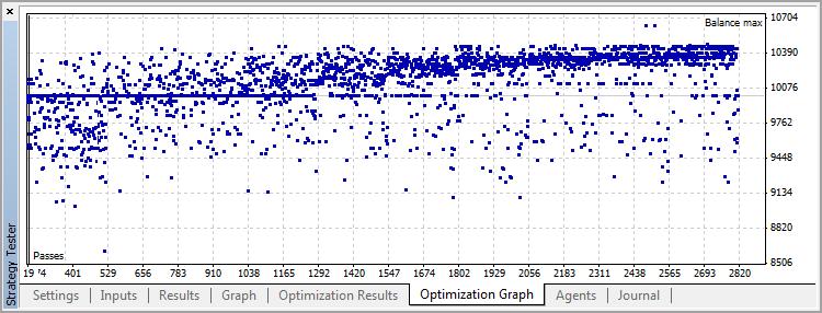 Gráfico de optimización