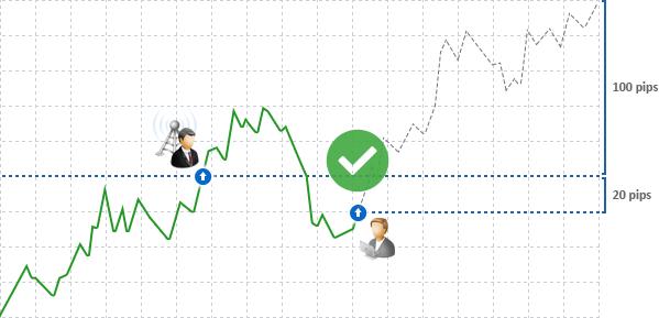 Торговые Сигналы MetaTrader 4 и MetaTrader 5: поставщик 'в минусе' и у подписчика будет открыта позиция, так как его цены лучше