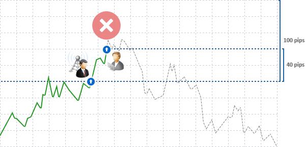 Торговые Сигналы MetaTrader 4 и MetaTrader 5: поставщик 'в плюсе' и у подписчика НЕ будет открыта позиция, так как его цены хуже