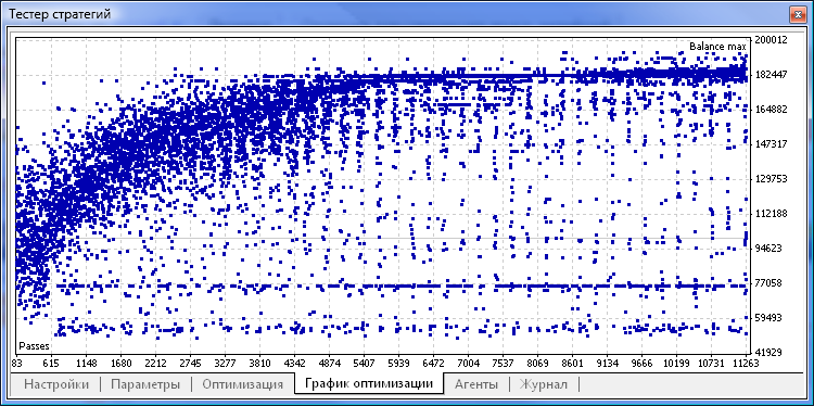 Рис. 3. График оптимизации