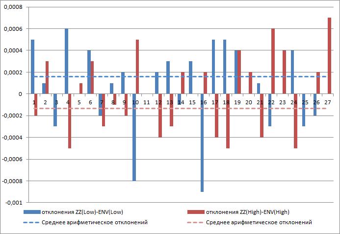 Диаграмма отклонений узлов ZZ от ENV