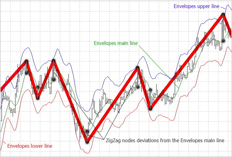 ZigZag indicators and Moving Average Envelopes