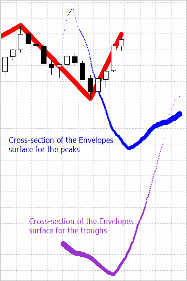Cross-section of the Envelopes indicator pool