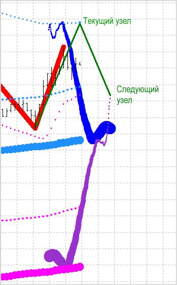 Прогнозируемые узлы индикатора ЗигЗаг