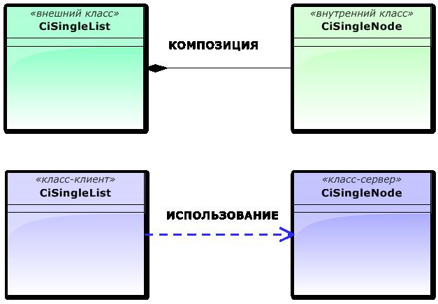 Виды взаимодействия между классами CiSingleList и CiSingleNode