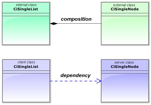 Fig. 10 Types of relationships between CiSingleList class and CiSingleNode class