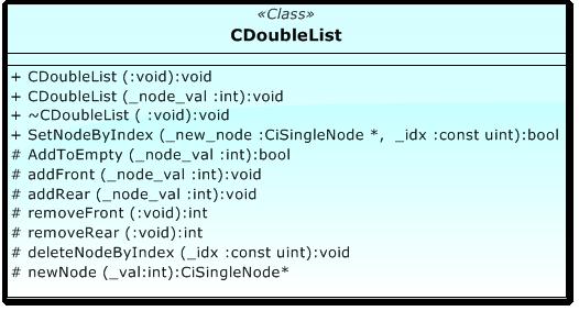 Modelo de la clase CDoubleList