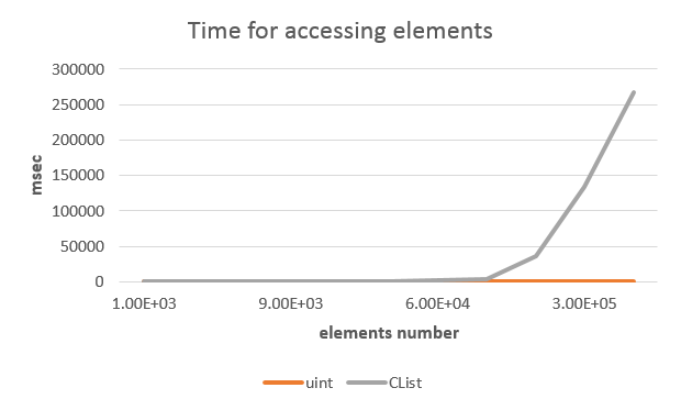 Time spent for random access to array and list elements