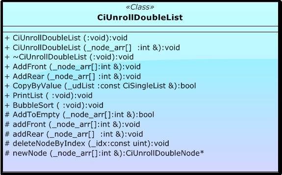 Modelo de la clase CiUnrollDoubleList