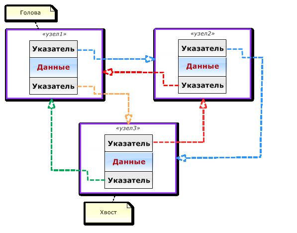图. 3 循环双向链表中的节点
