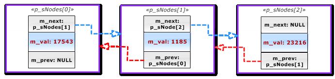 """""""Enlaces entre los nodos en el array CDoubleNode *p_sNodes[3]"""""""