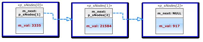 Fig. 5 Links between the nodes in the CiSingleNode *p_sNodes[3] array
