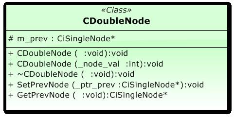 Modelo de la clase CDoubleNode