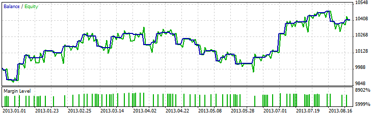 Fig. 13. Testing for EURUSD on D1