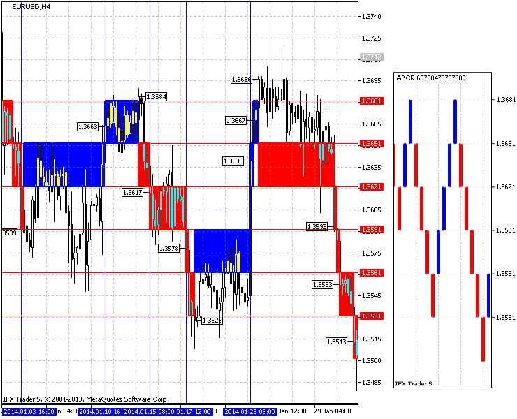 Fig.2. The result of the Renko charting in EURUSD (H4, box is 30 points)