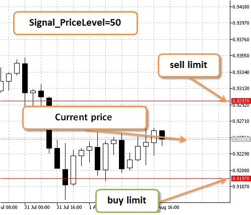 图 2. Signal_PriceLevel=50