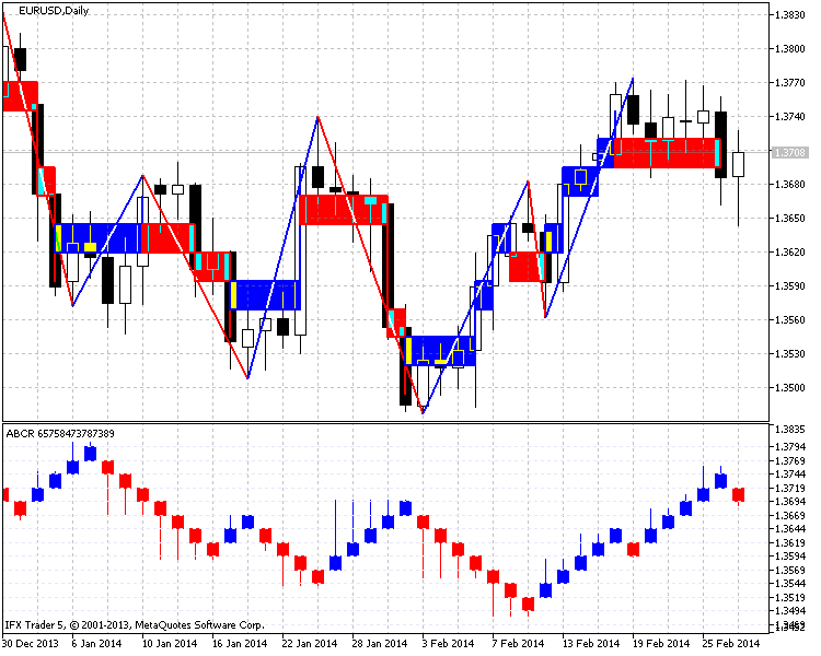 Figure 3. The indicator for EURUSD chart (Daily, step is 25 points)