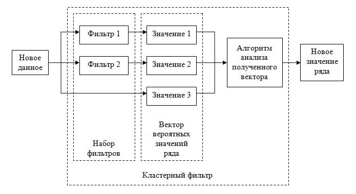 Рисунок 1. Схема простого кластерного фильтра