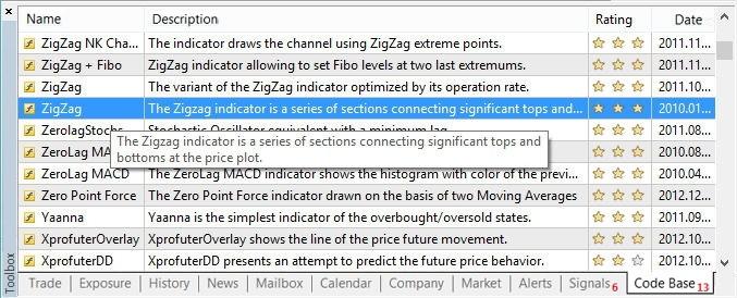 Figura 2. Começamos baixando o ZigZag MetaQuotes' a partir do nosso terminal MetaTrader 5