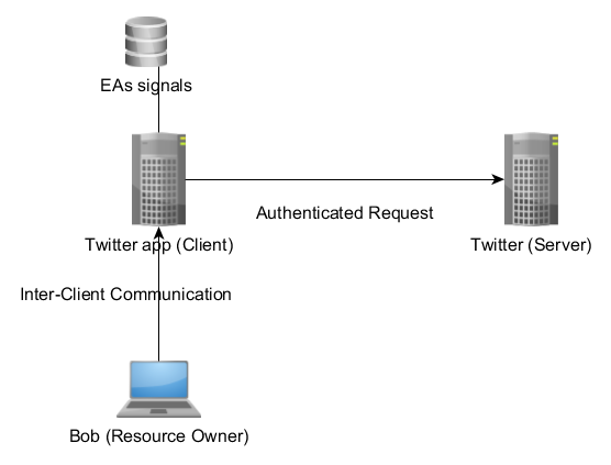 Figure 7. OAuth Flow Diagram