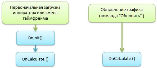 Рис. 11. Почему инициализация массива именно в OnCalculate