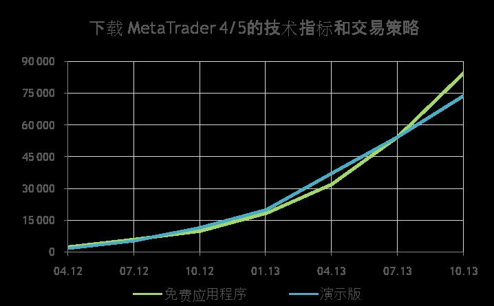 MetaTrader 4/5技术指标和交易策略的下载