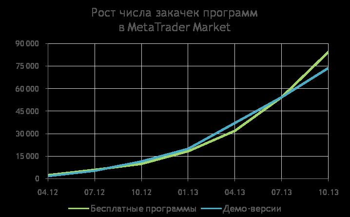 MetaTrader Market: Рост числа закачек индикаторов и роботов для MetaTrader 4/5